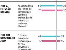 Reforma da Previdência deve ficar para 2019, prevê Itaú